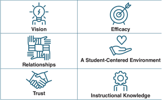 6 pillar of school leadership - 6-minute principal