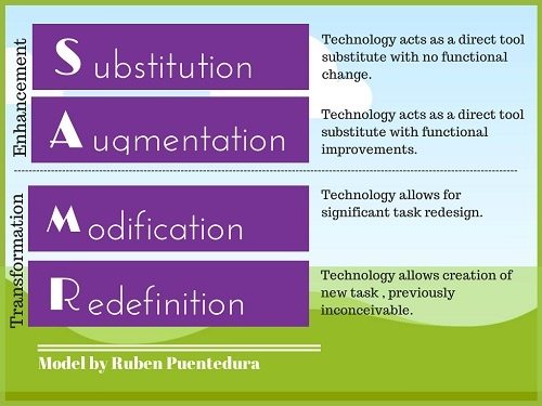 Education Technology - teaching process - edtech tools