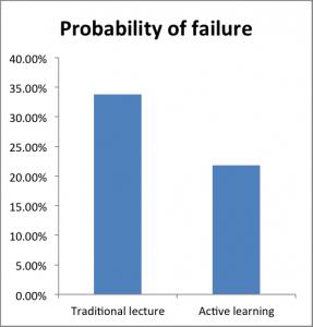 probability of failure