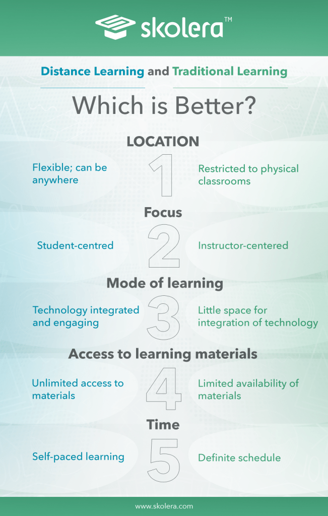 importance of virtual learning