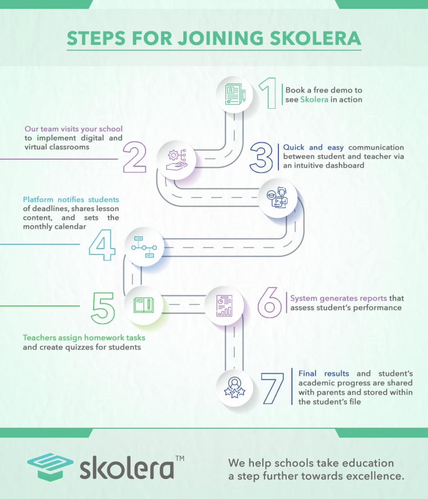 steps for joining skolera